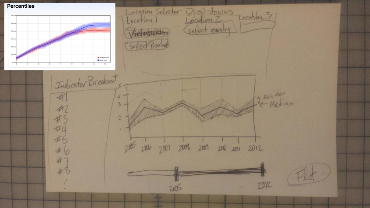 Global Vulnerability Mapping: Sketch of Analysis View