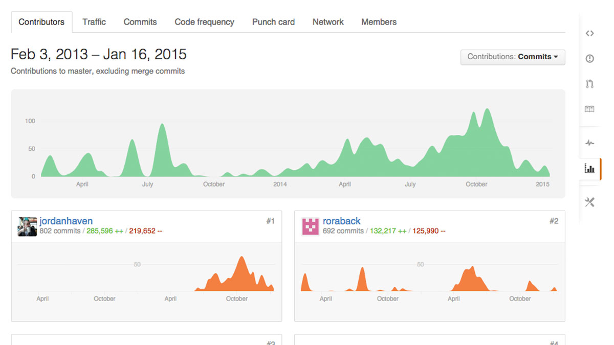 Github Contributors Graph